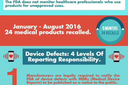 Medical device recall Infographic