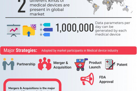 Medical Devices Research Reports & Healthcare Industry Analysis | Occamsresearch.com Infographic