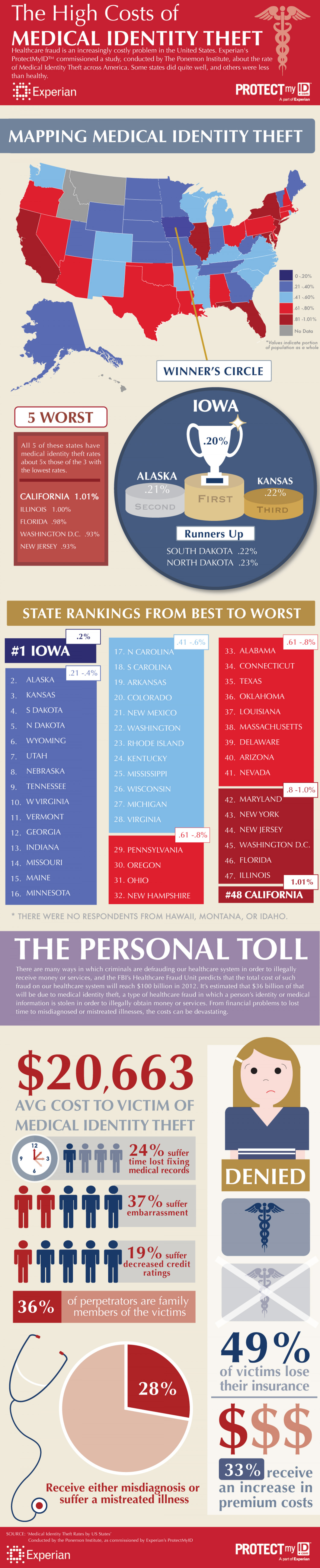 Medical Identity Theft Rates in America Infographic