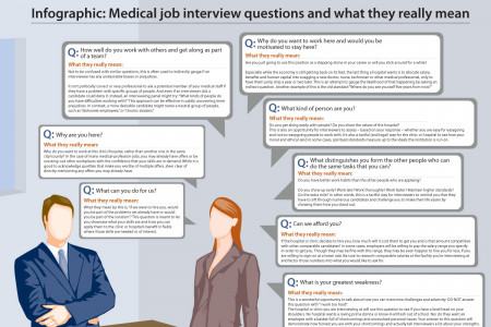 Medical Job Interview Questions and What they Really Mean Infographic