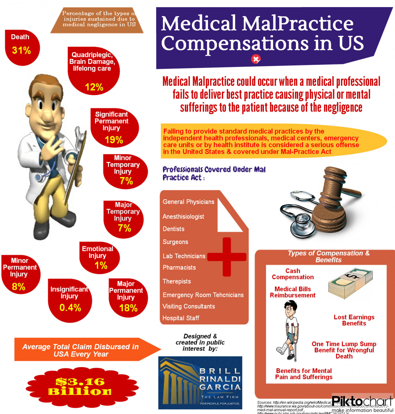 Medical Malpractice Compensation in US Infographic
