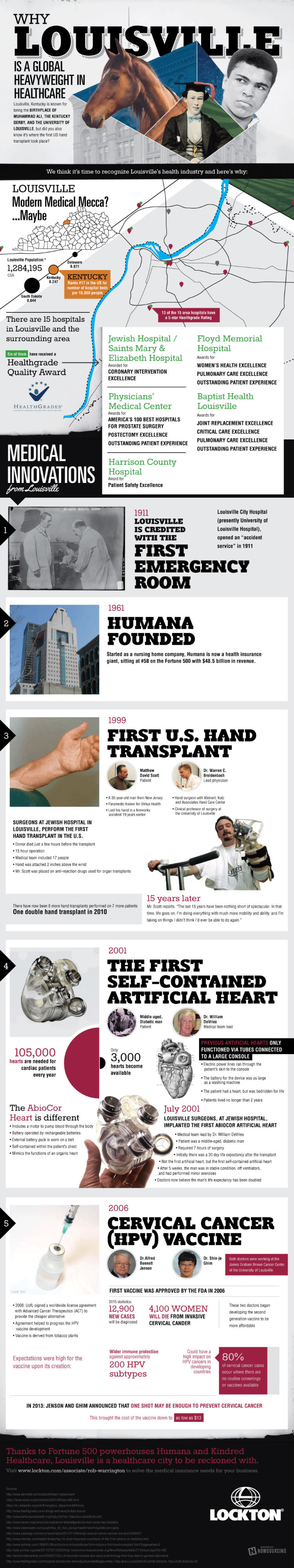 Medical Miracles In Louisville Infographic