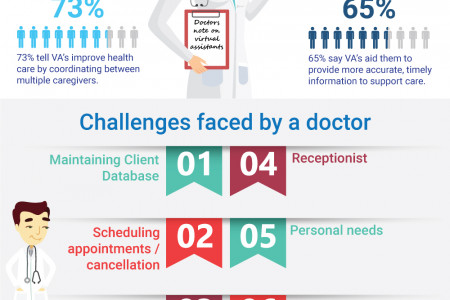 Medical virtual assistants - The future of interactive medical care Infographic