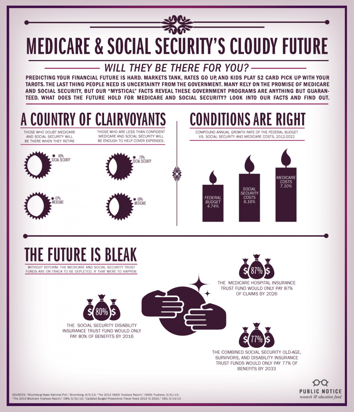 Medicare and Social Security's Cloudy Future Infographic