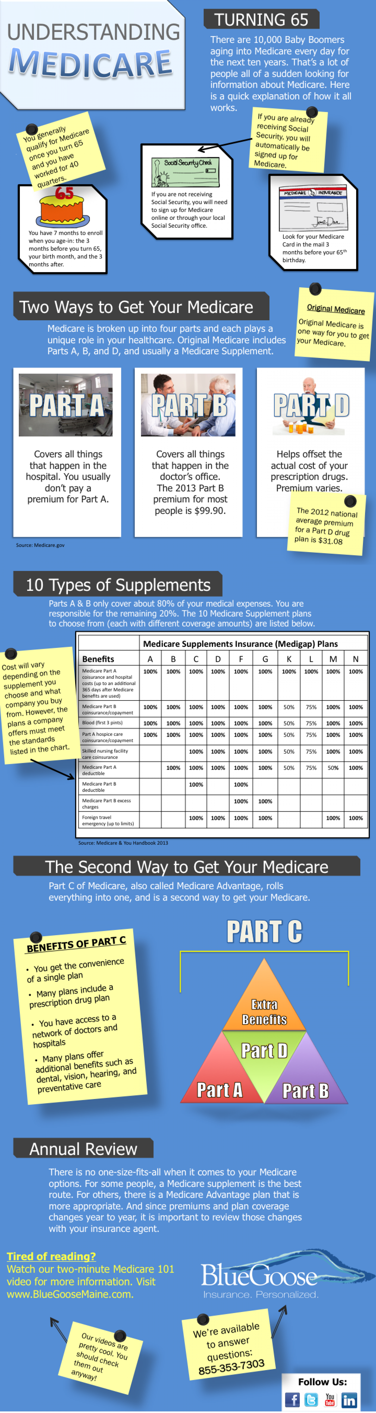 Medicare Enrollment Guide Infographic