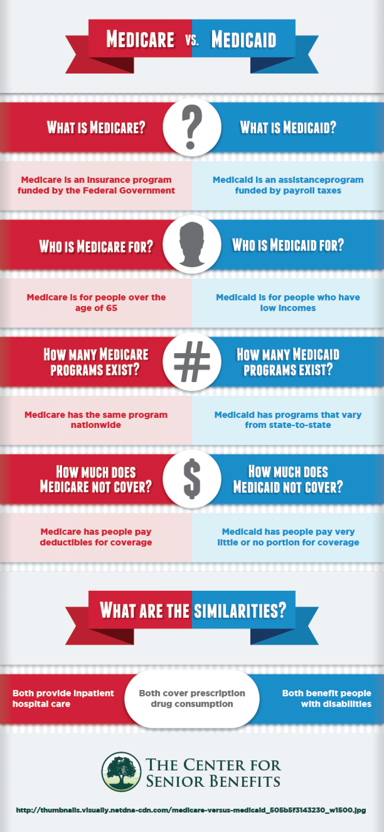Medicare vs medicaid visual medicare vs medicaid infographic ccuart Images