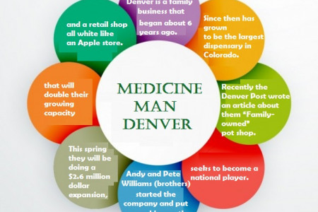 Medicine Man Denver Infographic