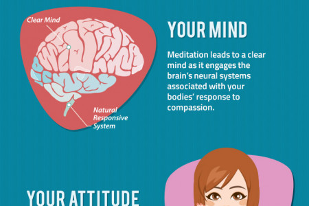 Meditation: Nurturing Your Mind Body and Soul Infographic