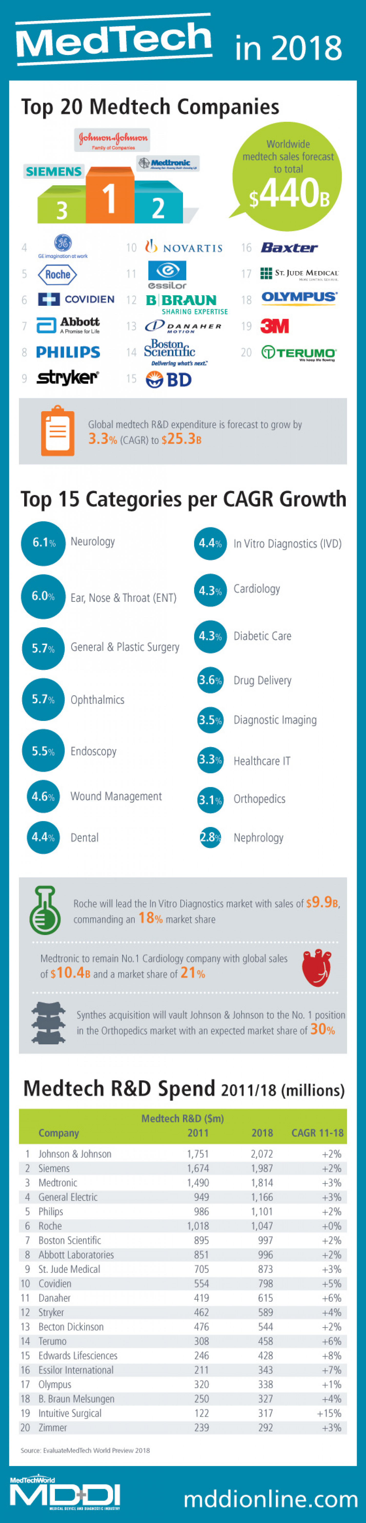 MedTech in 2018 Infographic