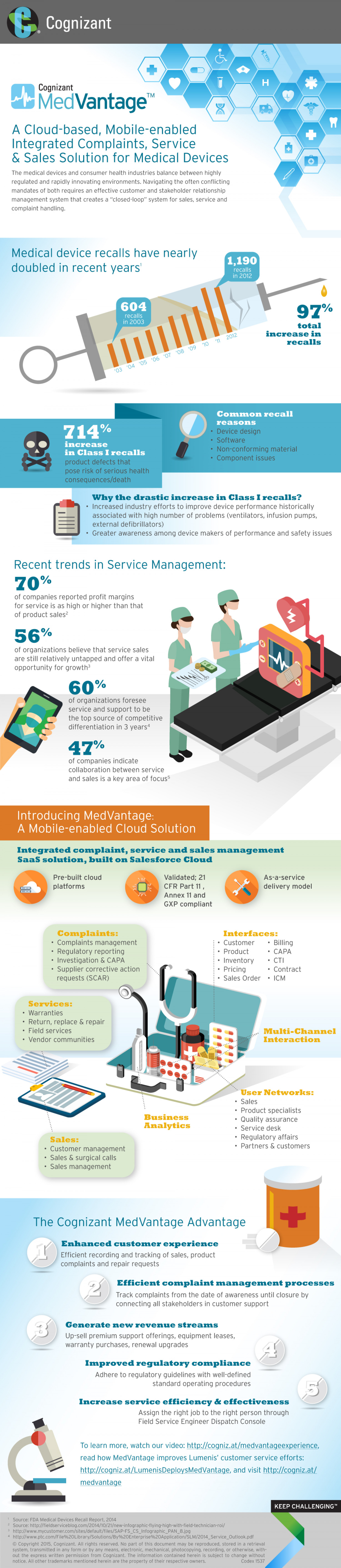 MedVantage™: Scale with Cloud-Enabled Complaints, Service and Sales Management for the Medical Device Industry Infographic