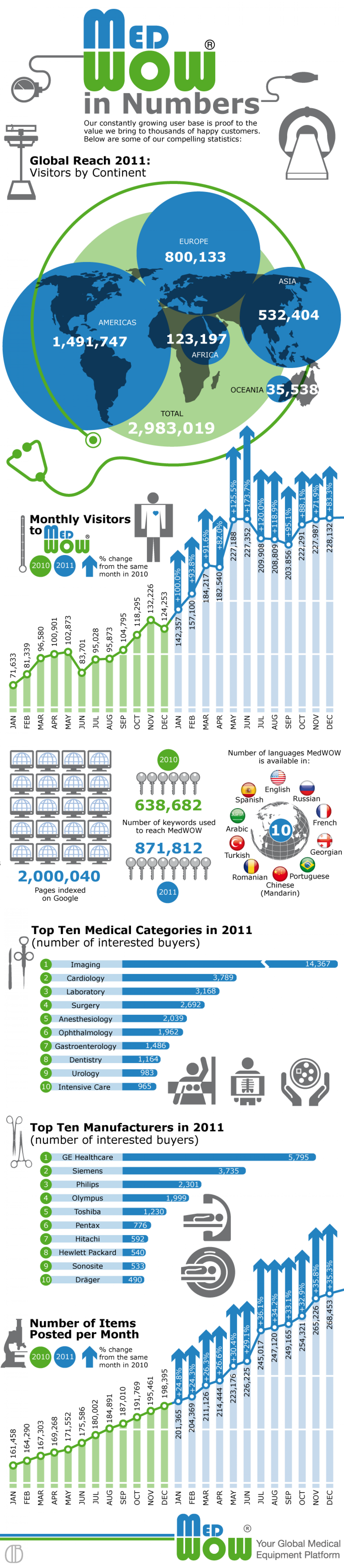 MedWOW in Numbers Infographic