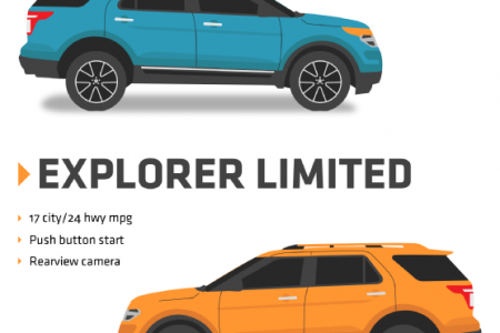 Meet the 2015 Ford Explorer Infographic