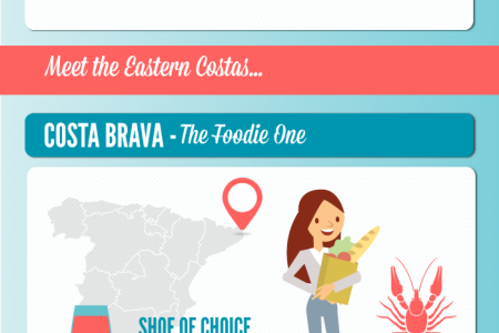 Meet the Costas Infographic
