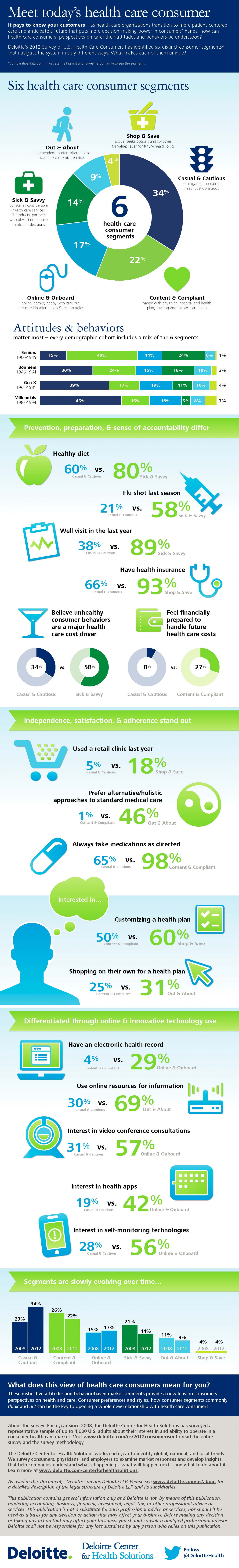 Meet today's health care consumer (INFOGRAPHIC) Infographic