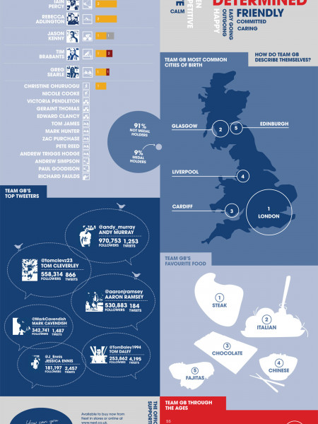 #MeetTeamGB Infographic