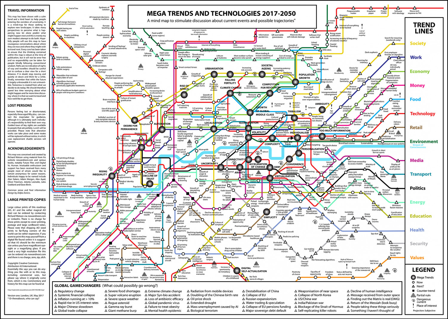 Mega Trends and Technologies 2017-2050 Infographic
