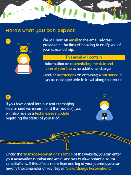 (MEGABUS) Refund and free rescheduling process. Weather disruption to services Infographic