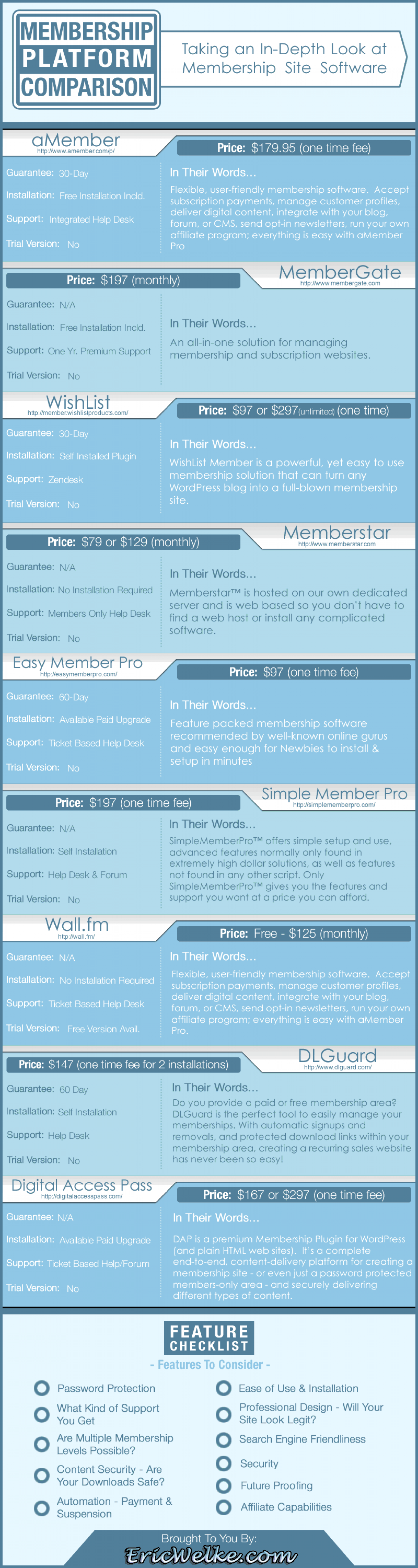 Membership Website Platforms - A Comparison of the Available Products Infographic