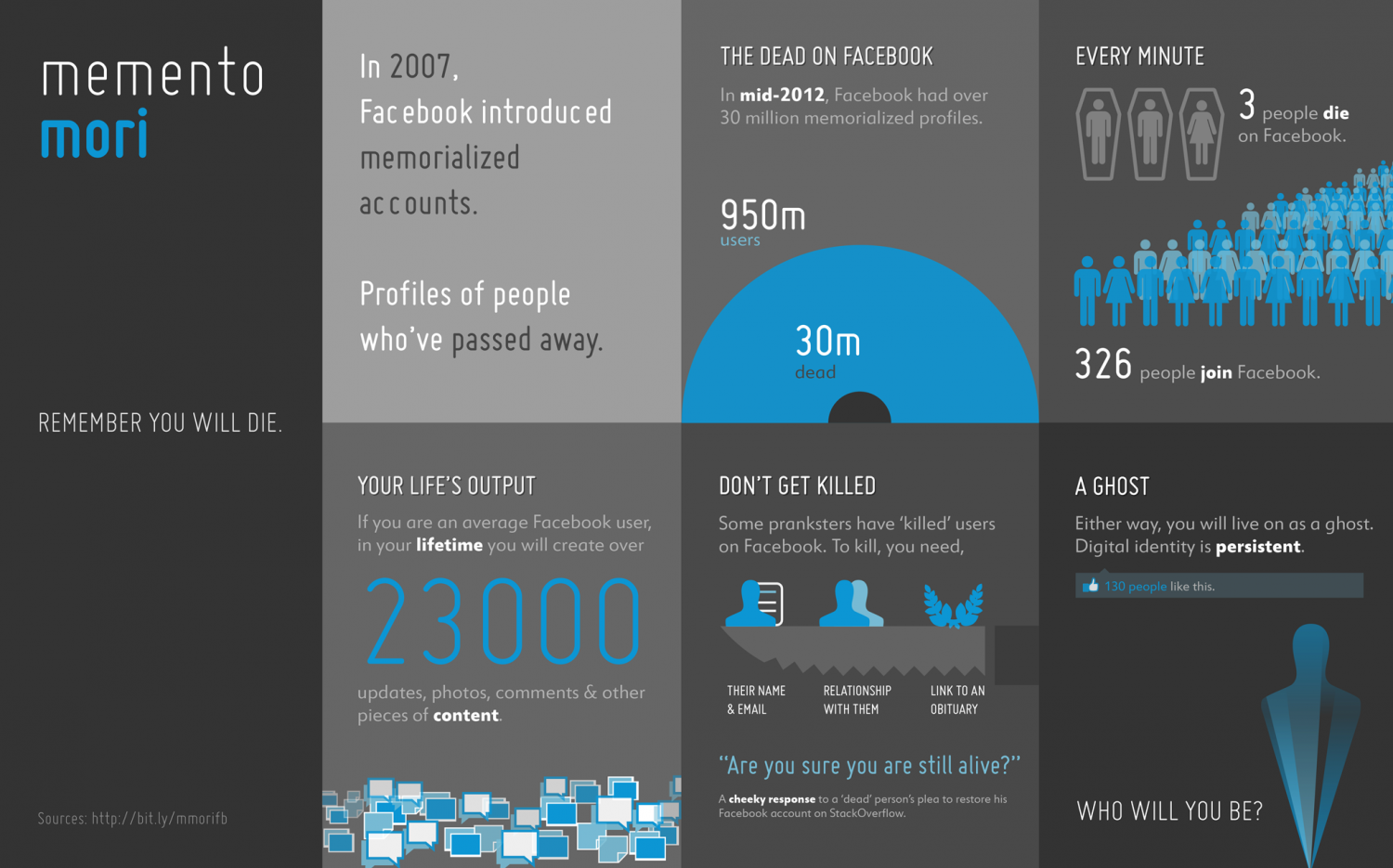Being dead on facebook Infographic