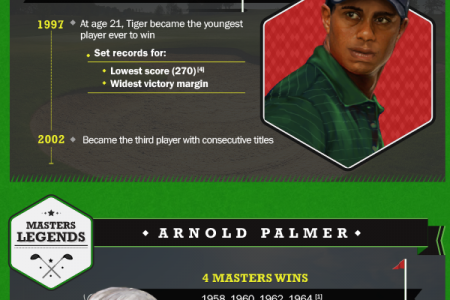Memorable Moments at the Masters Infographic