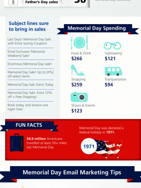 Celebrating Memorial Day With Email Marketing Infographic