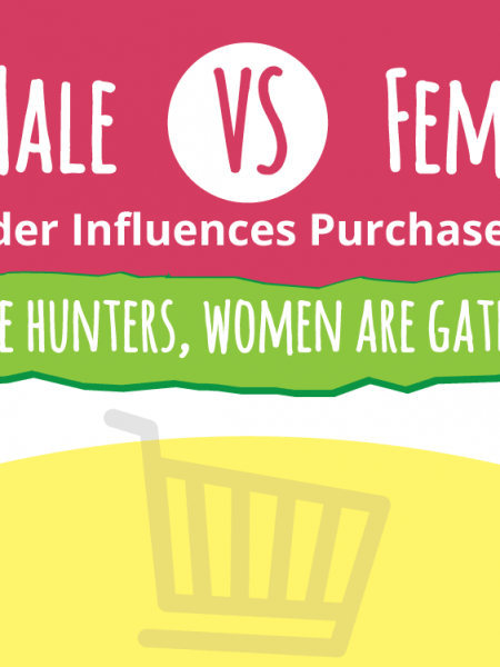 Men Buy Women Shop Gender-based Consumer Behavior Insights for Marketers! Infographic