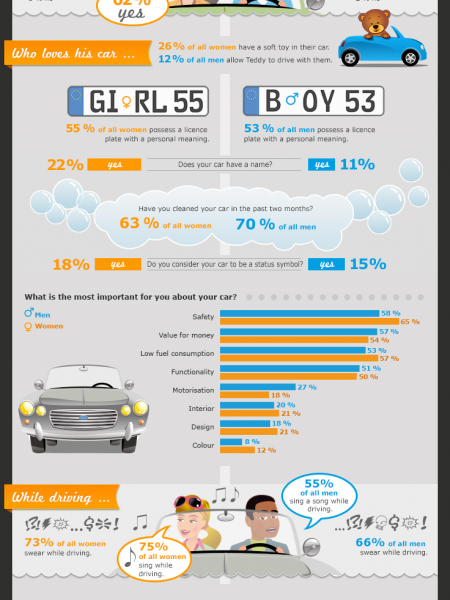 Men vs Women - Who are the better drivers? Infographic