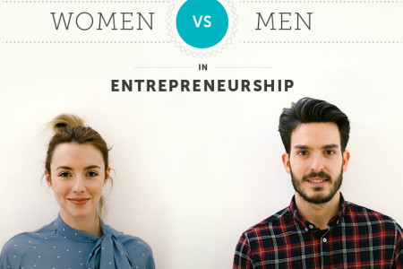 Men VS Women in Entrepreneurship Infographic