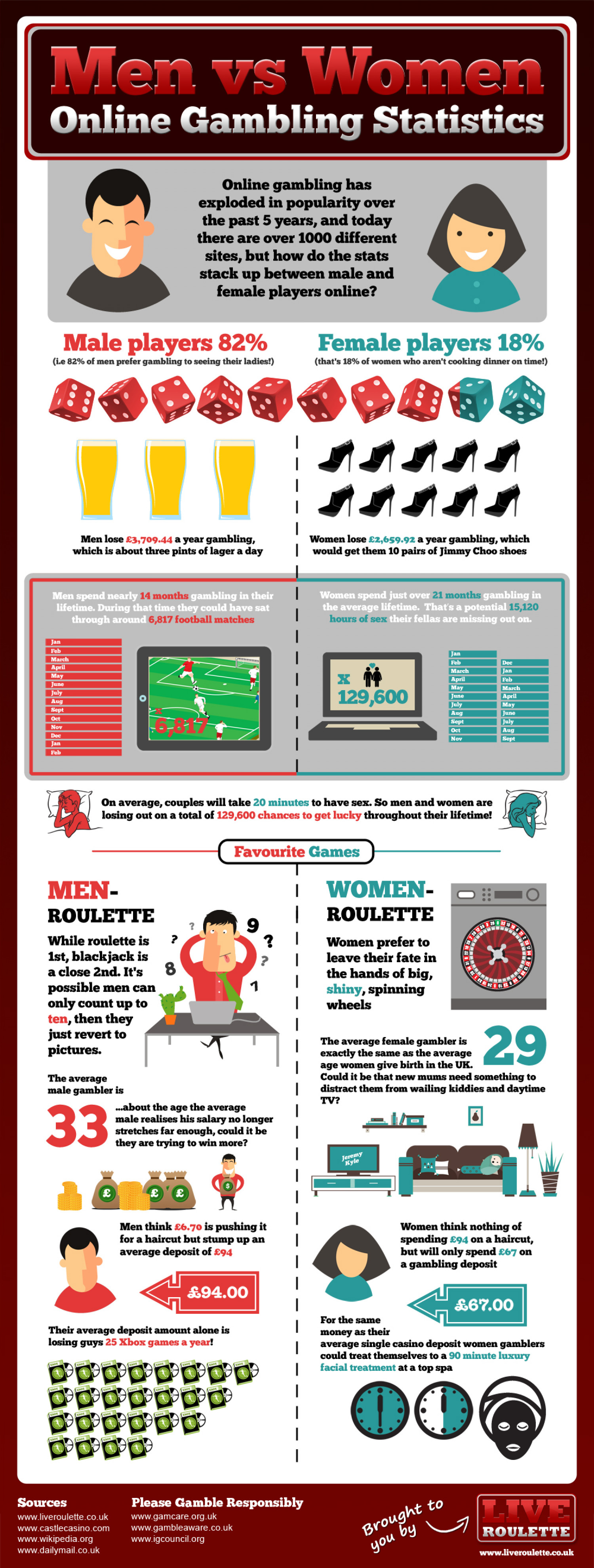 men-vs-women-online-gambling-statistics_