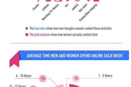 Men vs. Women: Who's More Addicted to Internet? Infographic
