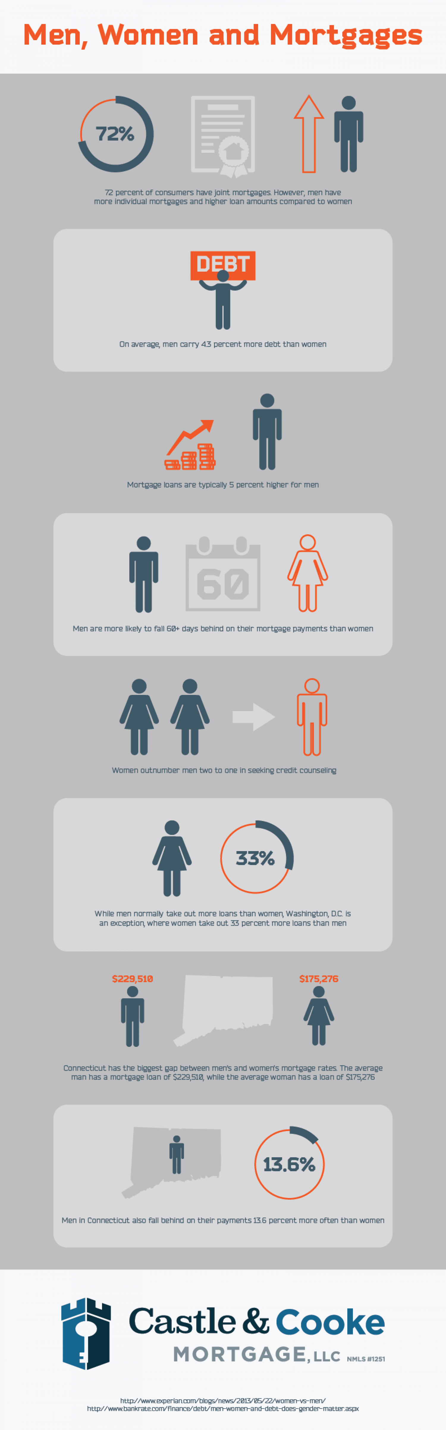 Men, Women, and Mortgages Infographic