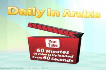 MENA Internet and Mobile Trends by Discover Digital Arabia  Infographic