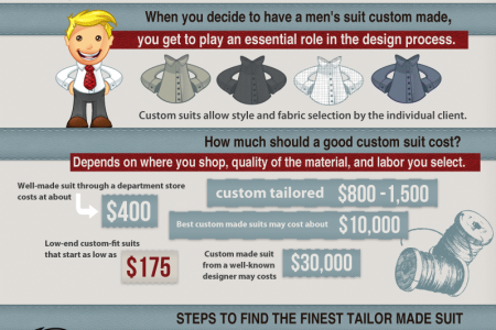Mens Custom Suits Infographic Infographic