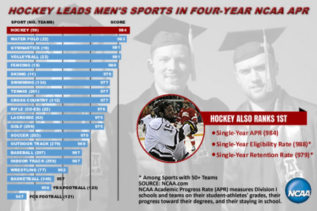 Hockey Leads Men's Sports in Four-Year NCAA APR Infographic