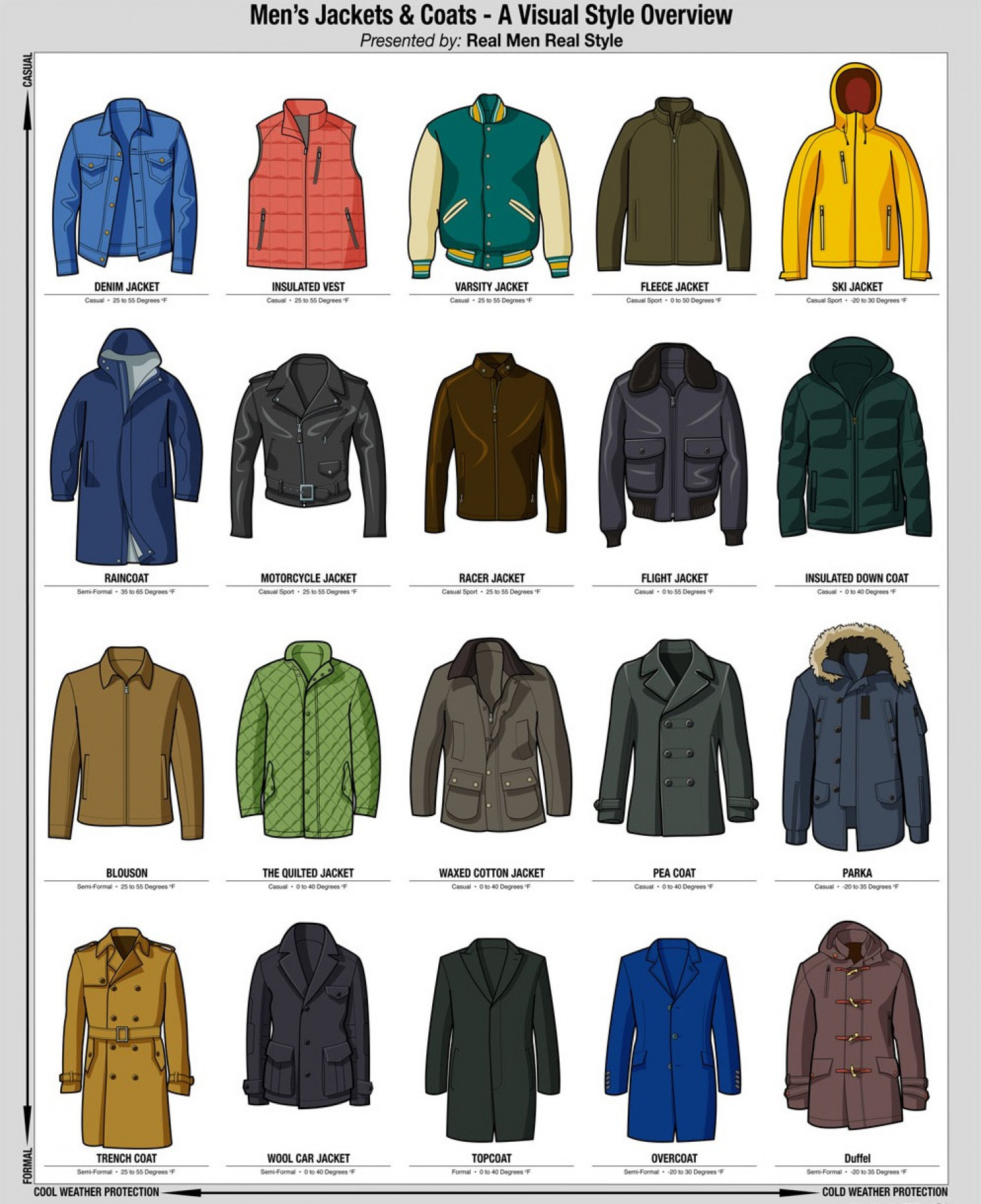 4d13f50cd267 Men's Jackets and Coats a Visual Overview Infographic