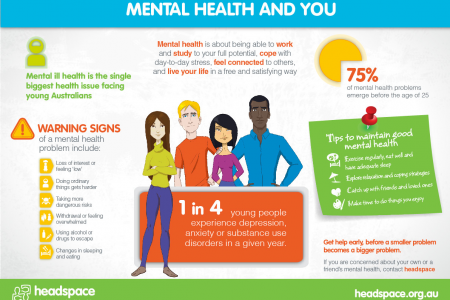 Mental Health & You Infographic