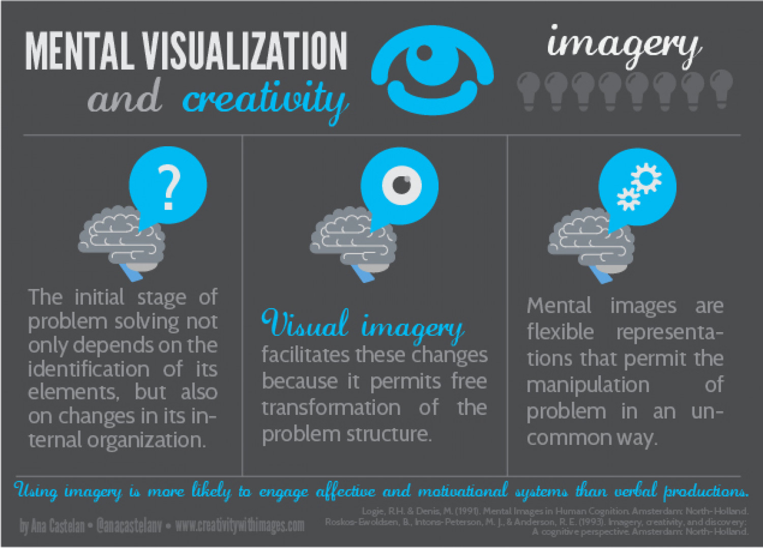 Mental Visualization and Creativity Infographic