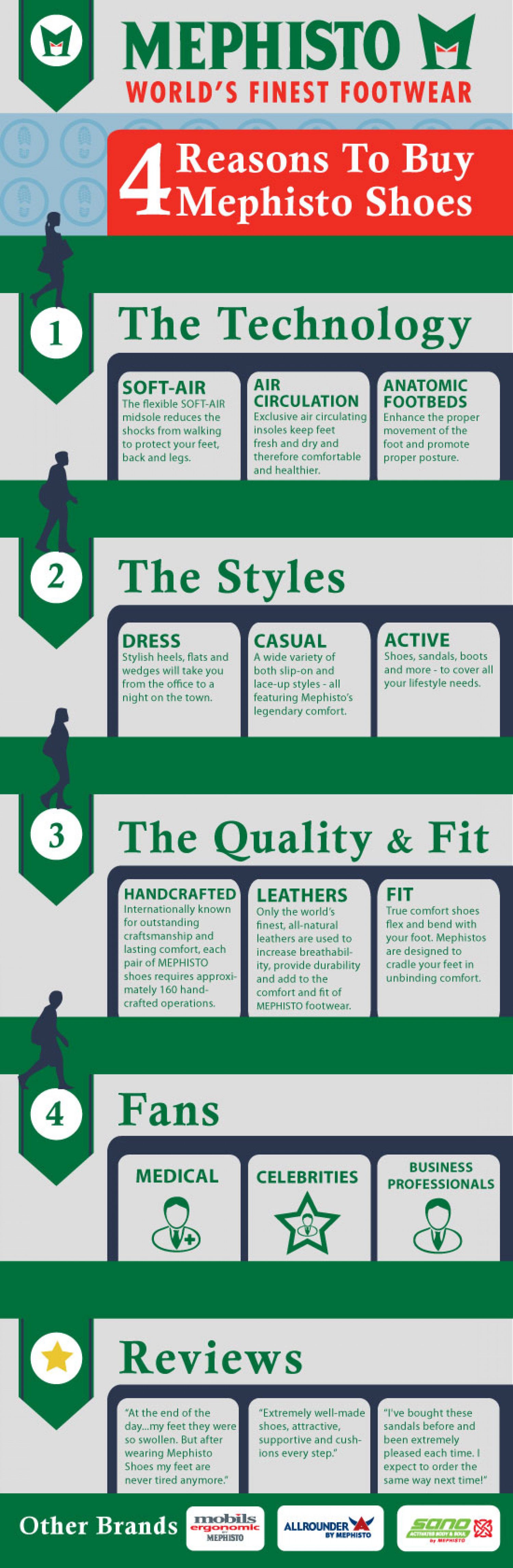 Mephisto Shoes Infographic