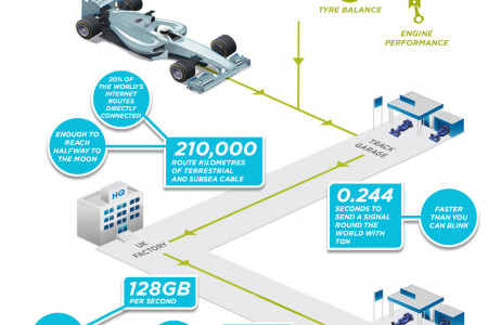 MERCEDES AMG PETRONAS links up with Tata Communications Infographic