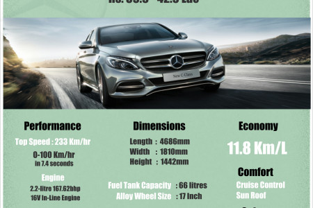Mercedes Benz C Class- INFOGRAPHIC Infographic