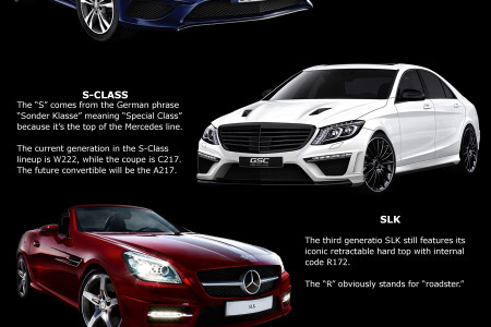 Mercedes Benz Internal Code Revealed Infographic