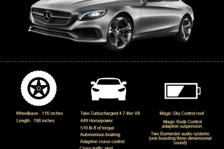 Mercedes Benz S Class 2015 Features and Specifications Infographic