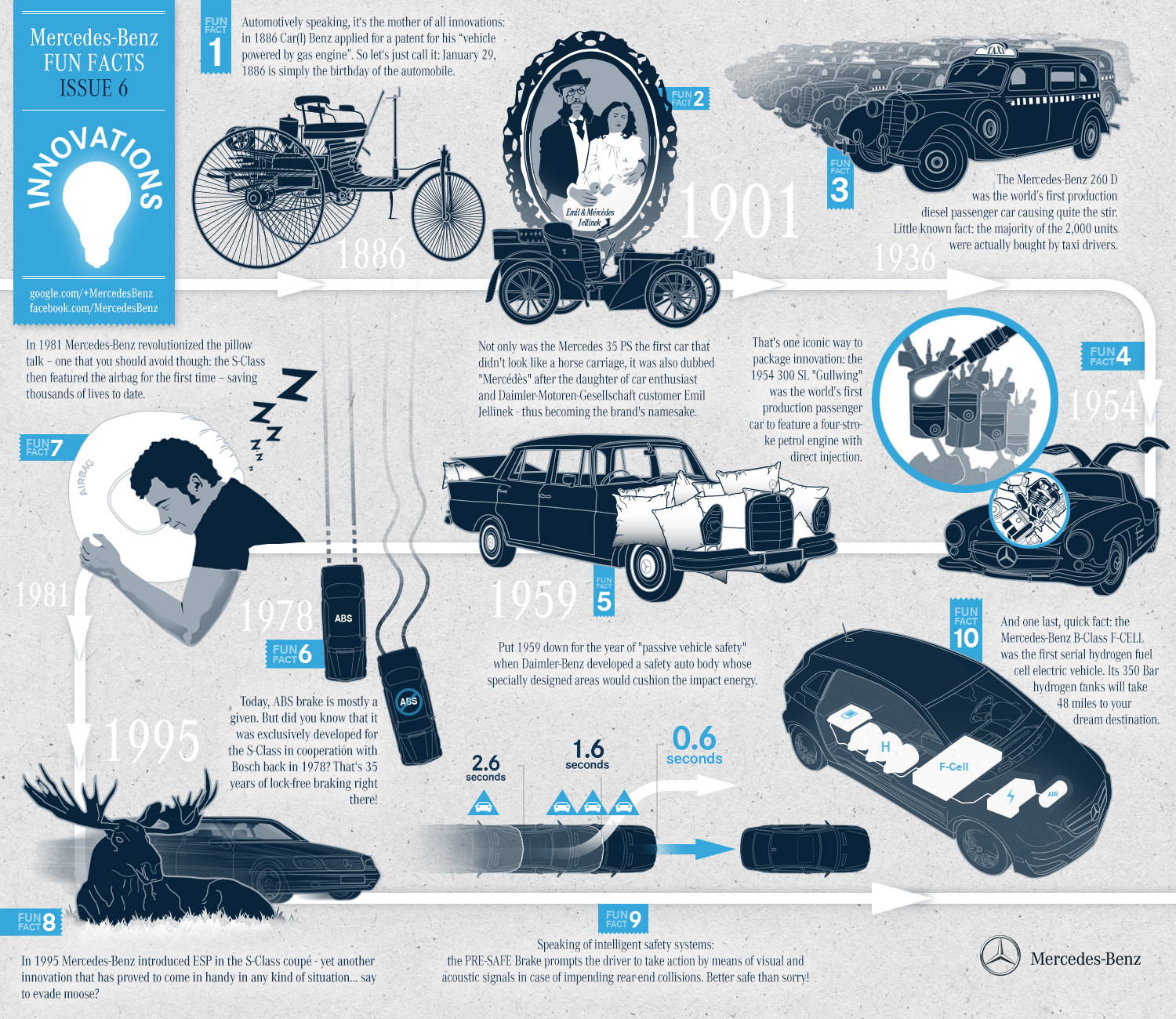 Mercedes-Benz Fun Facts - Innovation! Infographic