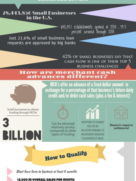 Merchant Cash Advance Infographic