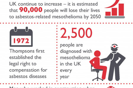 Mesothelioma in the UK Infographic