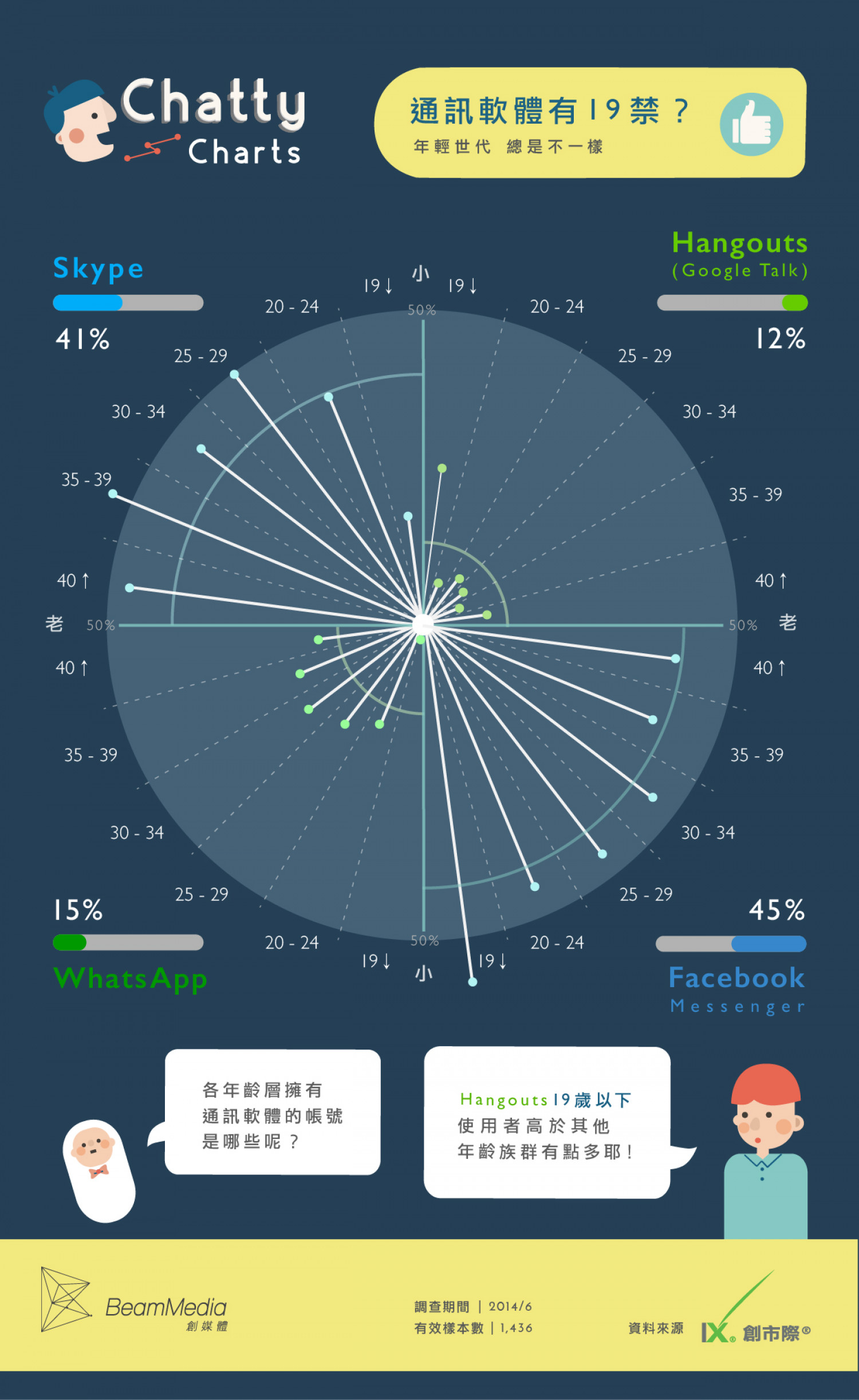 """Messenger Apps Have a """"19"""" Gap? Infographic"""
