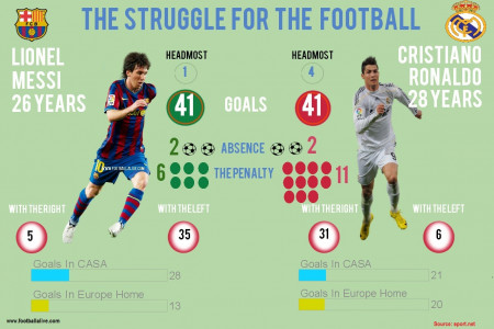 The struggle for the football Infographic