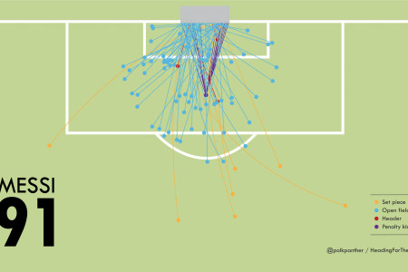Messi's 91 Goals in 2012 Infographic