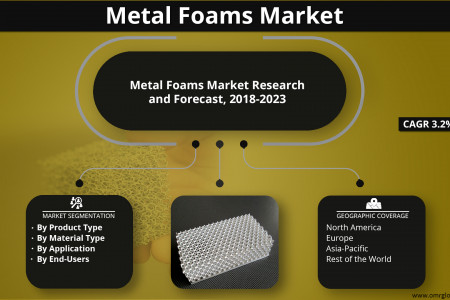 Metal Foams Market Growth, Size, Share and Forecast 2018-2023 Infographic