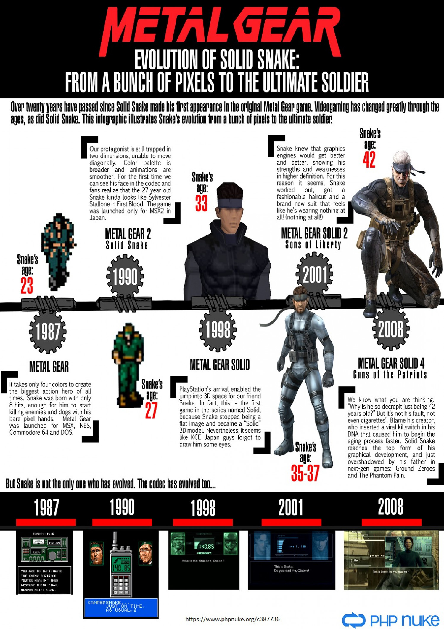 Metal Gear: The evolution of Solid Snake Infographic